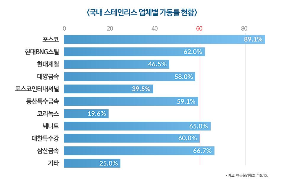 국내 스테인리스 업체별 가동률 현황 그래프. 포스코 89.1%, 현대BNG스틸 62.0%, 현대제철 46.5%, 대양금속 58,0%, 포스코인터내셔널 39.5%, 풍산특수금속 59.1%, 코리녹스 19.6%, 쎄니트 65.0%, 대한특수강 60.0%, 삼산금속 66.7%, 기타 25%. 자료 한국철강협회, 2018년 12월