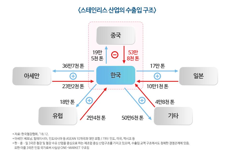 스테인리스 산업의 수출입 구조. 한국은 중국으로 19만 5천톤을 수출, 53만 8천톤을 수입하는 마이너스 구조. 한국은 일본으로 17만톤을 수출, 10만 1천톤을 수입하는 플러스 구조. 한국은 아세안으로 36만 7천톤을 수출, 23만 2천톤을 수입하는 플러스 구조.  한국은 유럽으로 18만톤을 수출, 2만 4천톤을 수입하는 플러스 구조.  한국은 기타국가로 50만 6천톤을 수출, 4만 8천톤을 수입하는 플러스 구조. 아세안은 베트남, 말레이시아, 인도네시아 등 ASEAN 10개국과 대만 포함. 기타는 인도, 미국, 멕시코 등. 한중일 3국은 철강 및 철강 수요산어을 중심으로 하는 제조업 중심 산업구조를 가지고 있으며, 수출입 교역 구조에서도 첨예한 경쟁관계에 있음. 또한 이들 3국은 인접국가로써 사실상 ONE-MARKET구조임. 자료 한국철강협회, 2018년 12월