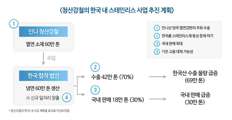 청산강철의 한국 내 스테인리스 사업 추진 계획. 1번 인니 청산강철에서 열연 소재 60만톤 생산, 한국에서 수입. 한국 합작 법인에서 냉연 60만톤을 생산.  2번 수출 42만톤(70%)으로 한국산 수출 물량 급증(69만톤). 3번 국내 판매 18만톤(30%)으로 국내 판매 급증(30만톤). 4번 신규 일자리 창출.  1번 계획의 모순점과 파급효과, 인니산 잉여 열연강판의 우회 수출. 2번 계획의 모순점과 파급효과, 한국산 스테인리스재 통상 문제 야기. 3번 계획의 모순점과 파급효과, 국내판매 확대. 4번 계획에 따른 모순점과 파급효과, 기존 고용 대체 가능성.