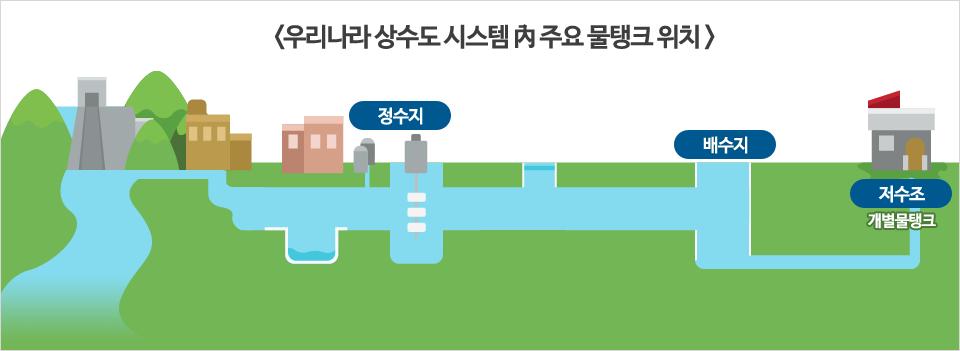 우리나라 상수도 시스템 내 주요 물탱크 위치 정수장에서 정수된 물을 보관하는 정수지, 정수지에서 송수관을 타고 흘러온 물을 저장하는 배수지, 마지막으로 배수지에서 배수관을 통해 타고 온 물을 저장하는 저수조, 개별물탱크
