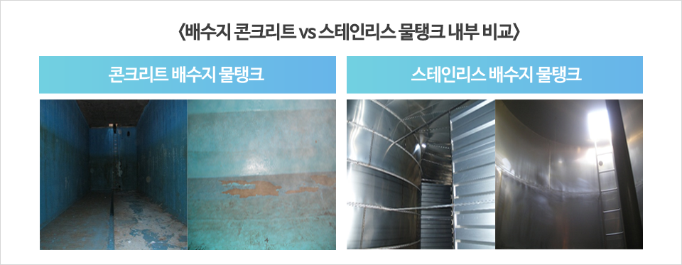배수지 콘크리트와 스테인리스 물탱크 내부 비교 왼쪽 사진: 에폭시, 세라믹 도장에 의해 내부가 벗겨져 있는 콘크리트 배수지 물탱크 오른쪽 사진: 녹 발생을 최소화하여 깨끗한 스테인리스 배수지 물탱크