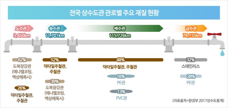 전국 상수도관 관로별 주요 재질 현황 1. 도수관 3,450km 도복장강관(에나멜코팅,액상에폭시) 62%, 덕타일주철관,주철관 26% 2. 송수관 11,701km 덕타일주철관,주철관 52%, 도복장강관(에나멜코팅,액상에폭시) 39% 3. 배수관 115,726km 덕타일주철관,주철관 48%, PE관 16%, PVC관 13% 4. 급수관 78,155km 스테인리스 32%, PE관 28% 자료출처 환경부 2017년 상수도통계