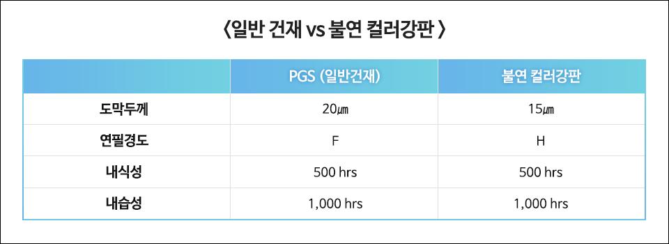 <일반 건재 vs 불연 컬러강판> PGS (일반건재): 도막두께 20㎛, 연필경도 F, 내식성 500 HRS, 내습성 1,000 HRS<br /> 불연 컬러강판: 도막두께 15㎛, 연필경도 H, 내식성 500 HRS, 내습성 1,000 HRS