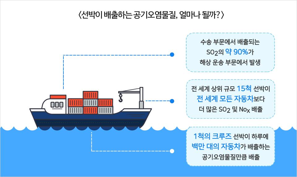 선박이 배출하는 공기오염물질, 얼마나 될까? 수송 부문에서 배출되는 SO2의 약 90%가 해상 운송 부문에서 발생. 전 세계 상위 규모 15척 선발이 전 세계 모든 자동차보다 더 많은 SO2 및 NOx 배출. 1척의 크루즈 선박이 하루에 백만 대의 자동차가 배출하는 공기오염물질만큼 배출.