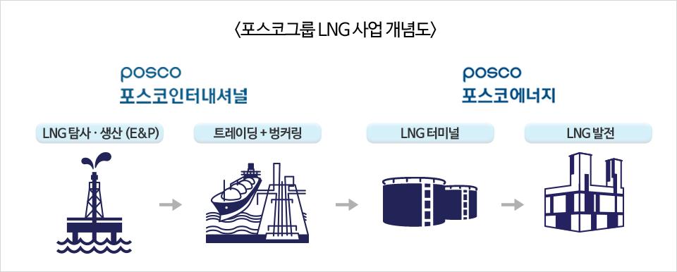 포스코그룹 LNG 사업 개념도. 포스코인터내셔널은 LNG탐사와 생산(E&P), 트레이딩+벙커링을 맡고, 포스코에너지에서는 LNG터미널을 맡아 LNG사업을 강화시킴