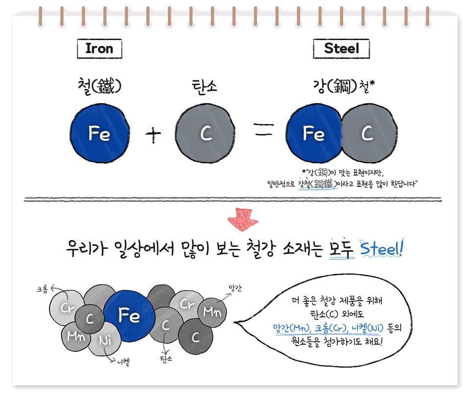 Iron. 철(Fe)에 탄소(C)를 더하면 Steel. 강철이 만들어짐. 강이 맞는 표현이지만, 일반적으로 강철이라고 표현을 많이 한답니다. 우리가 일상에서 많이 보는 철강 소재는 모두 Steel! 더 좋은 철강 제품을 위해 탄소(C)외에도 망간(Mn),크롬(Cr),니켈(Ni)등의 원소들을 첨가하기도 해요!