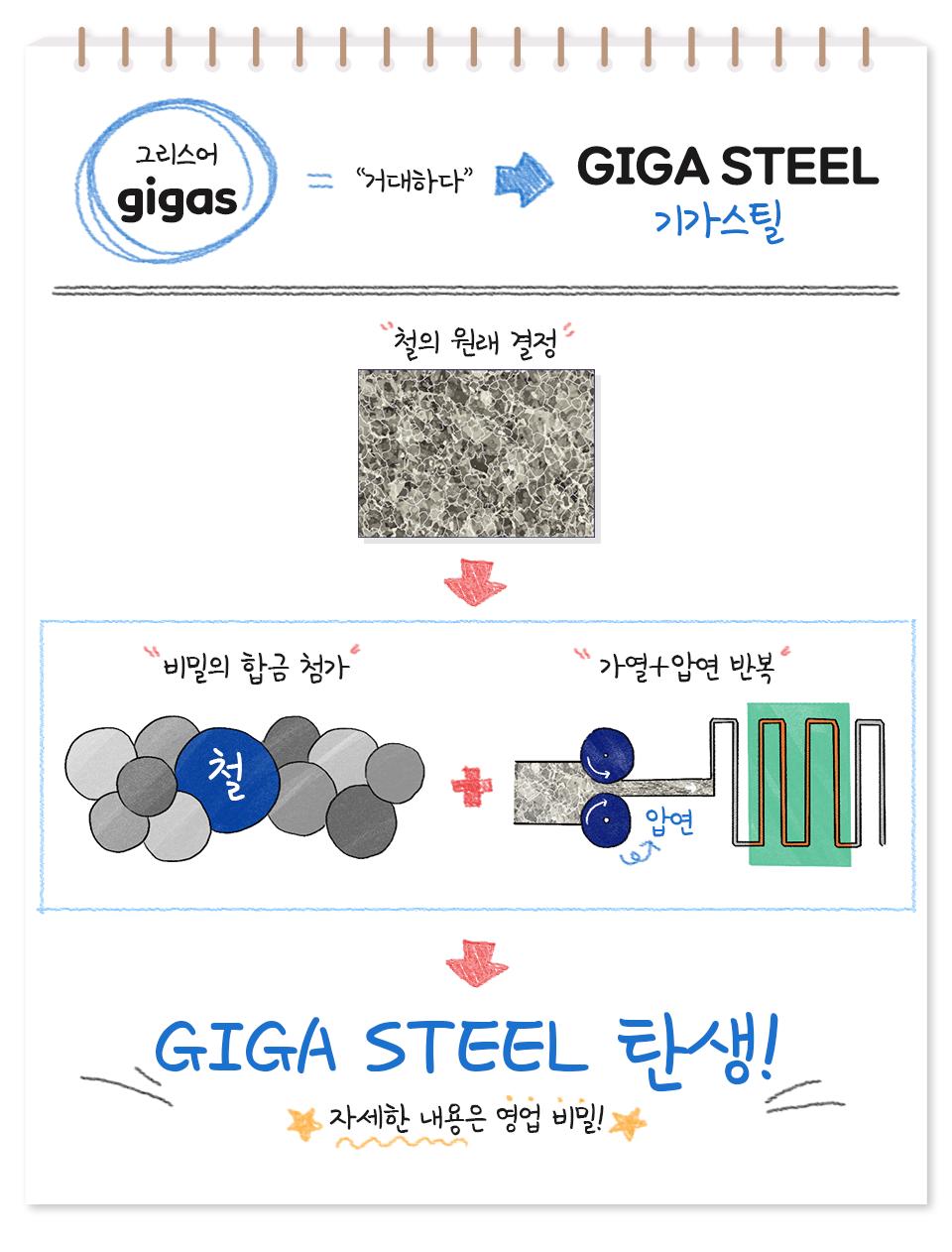 '거대하다'를 뜻하는 그리스어 gigas에서 탄생한 말, GIGA STEEL 기가스틸. 철의 원래 결정에 비밀의 합금을 첨가하고 가열과 압연 작업을 반복. GIGA STEEL 탄생! 자세한 내용은 영업 비밀!