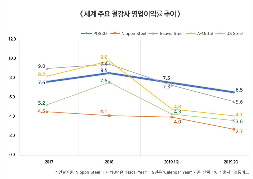 세계 주요 철강사 영업이익률 추이 그래프. 1.POSCO. 2017년 7.6%, 2018년 8.5%, 2019년 1분기 7.5%, 2019년 2분기 6.5%. 2.Nippon Steel. 2017년 4.5%, 2018년 4.1, 2019년 1분기 4.0%, 2019년 2분기 2.7%. 3.Baowu Steel. 2017년 9.0%, 2018년 9.4%, 2019년 1분기 7.3%, 2019년 2분기 5.6%. 4.A-Mittal. 2017년 8.2%, 2018년 9.8%, 2019년 1분기 4.8%, 2019년 2분기 4.1%. 5.US Steel. 2017년 5.2%, 2018년 7.6%, 2019년 1분기 4.3%, 2019년 2분기 3.6%. 연결기준, Nippon Steel 2017년~2018년은 'Fiscal Year', 2019년은 'Calendar Year'기준, 단위 %, 출처 블룸버그.