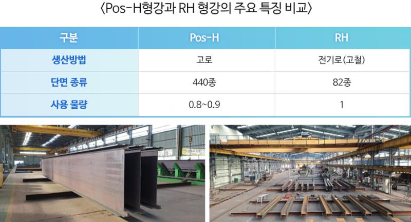 <Pos-H형강과 RH 형강의 주요 특징 비교> 구분 Pos-H RH 생산방법 고로 전기로(고철) 단면 종류 440종 82종 사용물량 0.8~0.9 1 아래 두개의 이미지는 융진社와 포스코가 개발한 Pos-H 제품이 출하된 모습