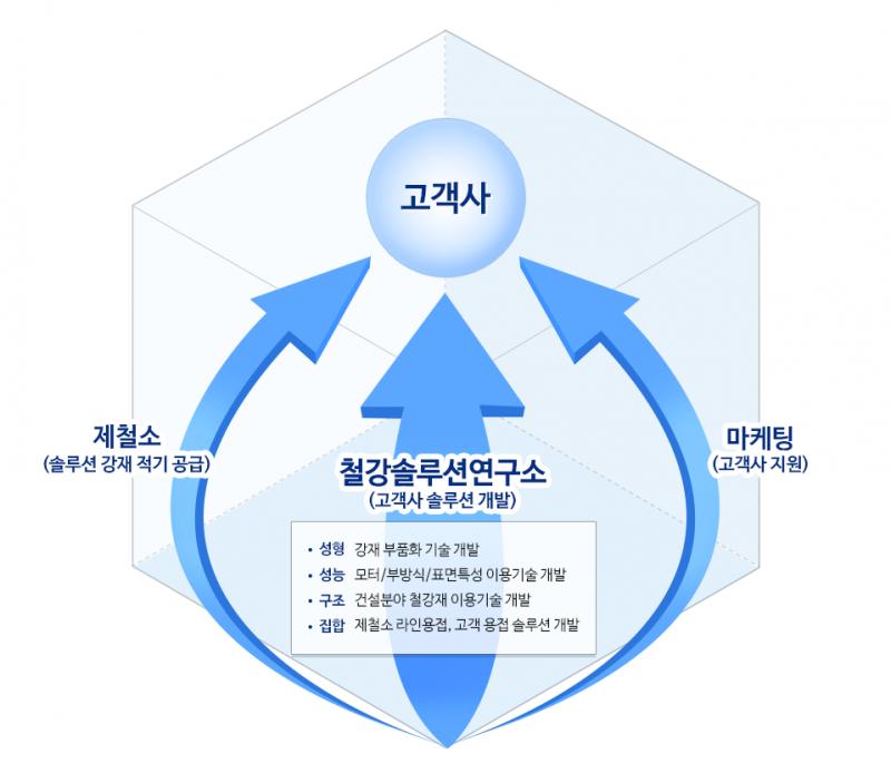 고객사에 포스코가 지원하는 내용을 도식화 한 이미지이다. 포스코는 제철소(솔루션 강재 적기 공급), 철강솔루션연구소(고객사 솔루션 개발) 마게팅(고객사 지원)을 통해 고객사와 협력한다. 철강솔루션연구소에서 다루는 내용은 성형 : 강재 부품화 기술 개발, 성능 : 모터/부방식/표면특성 이용기술 개발 , 구조 : 건설분야 철강재 이용기술 개발, 접합 : 제철소 라인용접, 고객 용접 솔루션 개발이 있다.