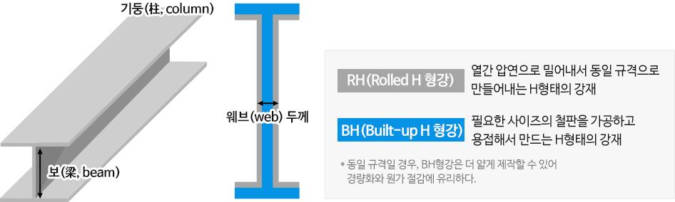 기둥(柱, colunm)의 높이 보(梁, beam)와 두께 웨브(web)를 보여주는 이미지이다. RH(Rolled H 형강) 열간 압연으로 밀어내서 동일 규격으로 만들어내는 H형태의 강재, BH(Built-up H 형강) 필요한 사이즈의 철판을 가공하고 용접해서 만드는 H형태의 강재 *동일 규격일 경우, BH형강은 더 얇게 제작할 수 있어 경량화와 원가 절감에 유리하다.