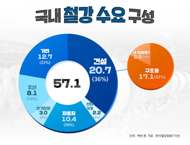 국내 철강 수요 구성 좌측 원형 그래프 시계방향순으로 건설 20.7(36%) 산업기계 2.2(4%) 자동차 10.4(18%) 전기전자 3.0(5%) 조선 8.1(14%) 기타12.7(22%) 총 57.1 우측 건설 20.7(36%)를 차지하고 있는 세부 구성 그래프 내,외장용내 철강 수요 구성 좌측 원형 그래프 시계방향순으로 건설 20.7(36%) 산업기계 2.2(4%) 자동차 10.4(18%) 전기전자 3.0(5%) 조선 8.1(14%) 기타12.7(22%) 총 57.1 우측 건설 20.7(36%)를 차지하고 있는 세부 구성 내,외장용3.6(17%) 구조용 17.1(83%) 단위 : 백만 톤, 자료 : 한국철강협회(`17년)