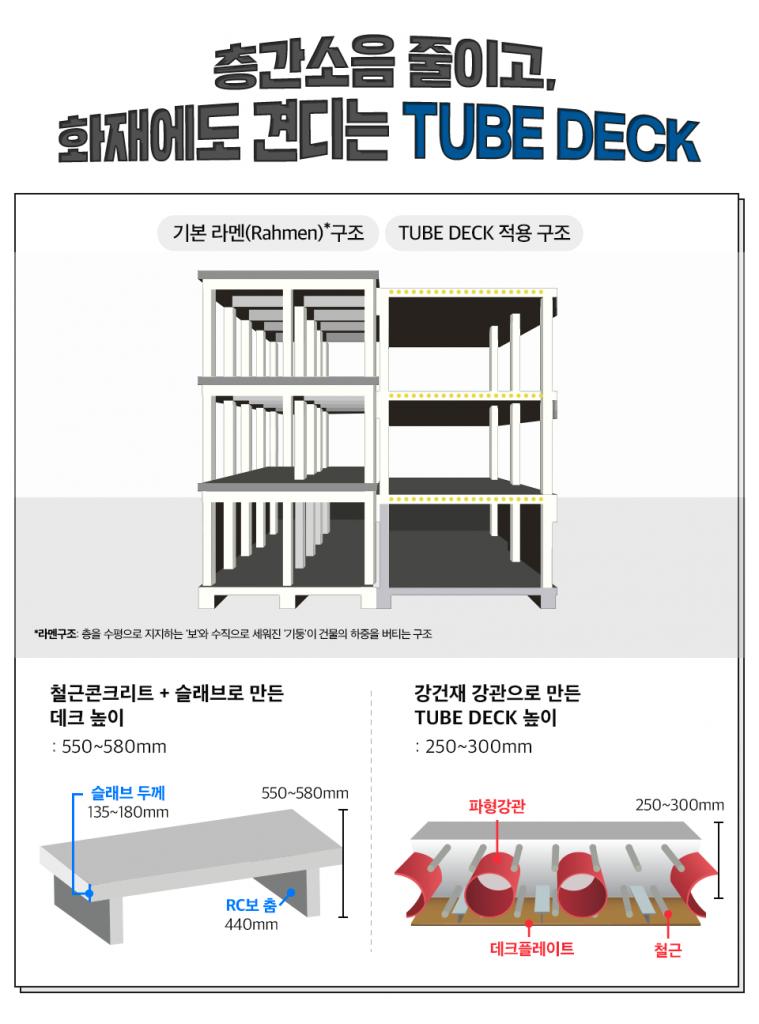 층간소음 줄이고, 화재에도 견디는 TUBE DECK , 기본 라멘(Rahmen)*구조 TUBE DECK 적용 구조 *라멘구조: 층을 수평으로 지지하는 '보'와 수직으로 세워진 '기둥'이 건물의 하중을 버티는 구조, 철근콘크리트 + 슬래브로 만든 데크 높이 : 550~580mm 슬래브 두께 135~180mm RC보 춤 440mm , 강건재 강관으로 만든 TUBE DECK 높이: 250~300mm 파형강관 데크플레이트 철근 , 기본 라멘구조와 TUBE DECK구조가 적용 된 시설물의 구조를 보여주는 이미지이다.