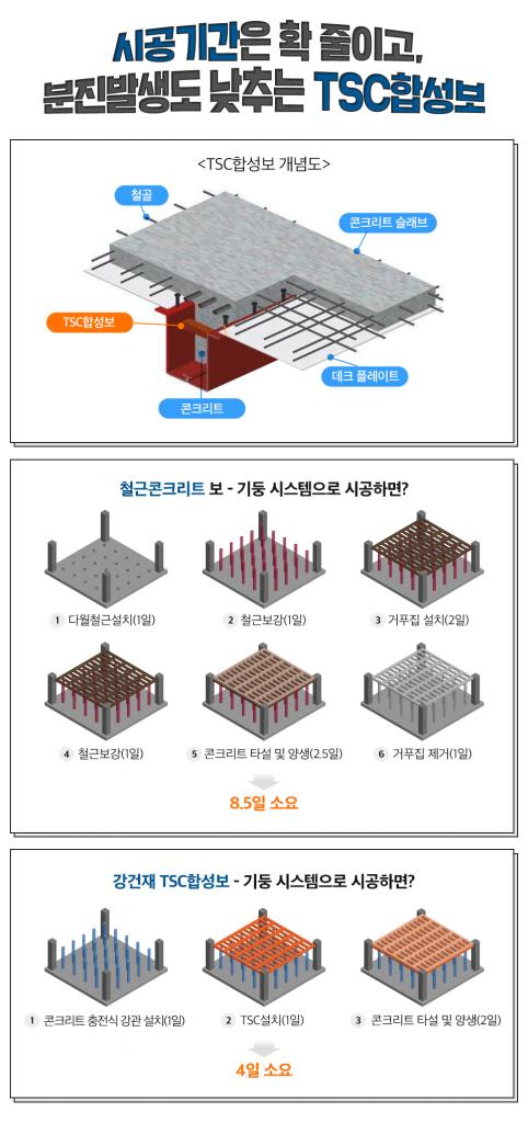 시공기간은 확 줄이고, 분진발생도 낮추는 TSC합성보 <TSC합성보 개념도> 철골 콘크리트 슬래브 데크 플레이트 콘크리트 TSC합성보로 구성되어있다. 철곤콘크리트 보- 기둥 시스템으로 시공하면? 1.다월철근설치(1일) 2.철근보강(1일) 3.거푸집 설치 (2일) 4.철근보강(1일) 5.콘크리트 타설 및 양생(2.5일) 6.거푸집 제거(1일) 총 8.5일 소요, 강건재 TSC합성보 - 기둥 시스템으로 시공하면? 1.콘크리트 충전식 강관설치(1일) 2.TSC설치(1일) 3.콘크리트 타설 및 양생(2일) 총 4일 소요