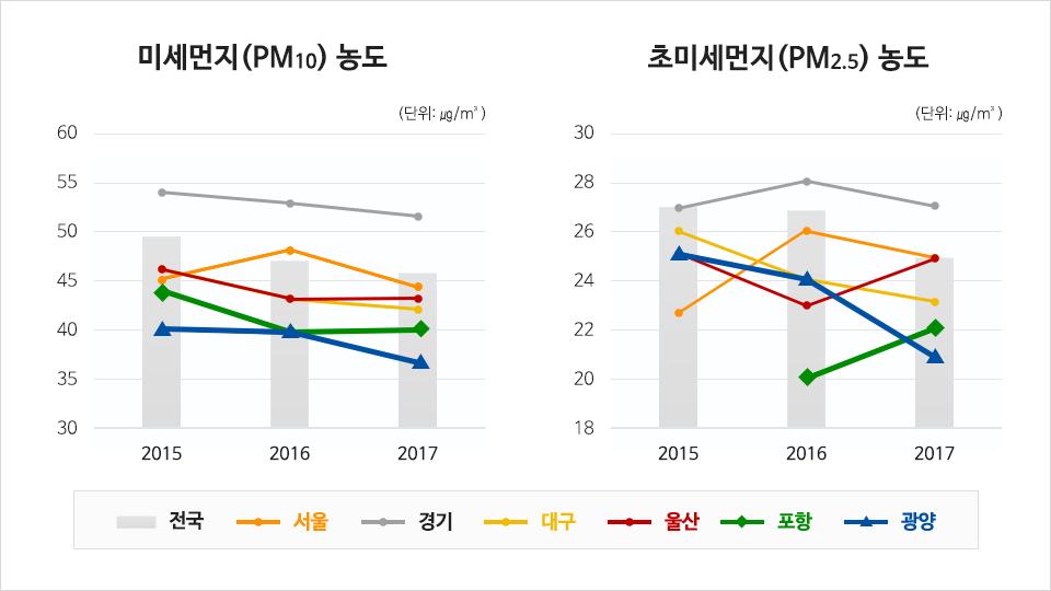 좌측 미세먼지(PM10) 농도 (단위: ㎍/m²) 경기는 2015년 약 54에서 2017년 52정도로 감소하는 추세를 보인다. 서울은 2016년이 가장 높으며 광양 포항 대구 울산은 점차 감소하는 추세를 보인다. 전국적으로 점차 감소하는 추세이다. 우측 초미세먼지(PM2.5)농도 (단위: ㎍/m²) 전국적으로 2015년부터 2017년 까지 감소하는 추세를 보인다. 경기와 서울은 2016년에 가장 높은 값을 보였으며 광양과 대구는 점차 감소하는 추세 포항은 2016년부터 2017년까지 증가량이 가장 높다.
