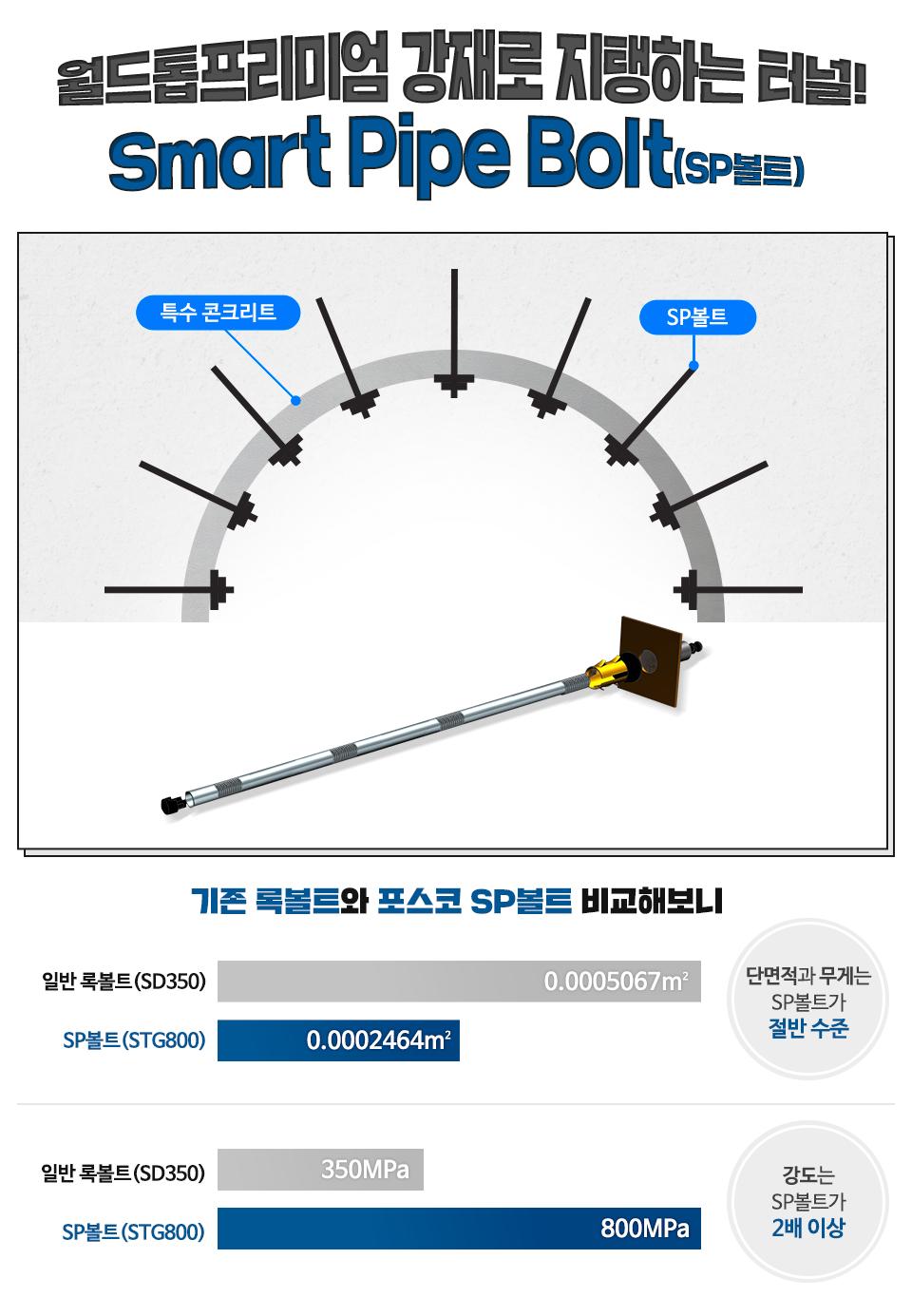 월드톱프리미엄 강재로 지탱하는 터널! Smart Pipe Bolt(SP볼트) 특수 콘크리트, SP볼트로 터널의 벽면을 구성한다. SP볼트의 이미지 하단의 그래프 기존 록볼트와 포스코 SP볼트 비교해보니 일반 록볼트(SD350) 0.0005067㎡ SP볼트(STG800) 0.0002464㎡ 단면적과 무게는 SP볼트가 절반 수준 ,일반 록볼트(SD350) 350 MPa SP볼트(STG800) 800MPa 강도는SP볼트가 2배 이상