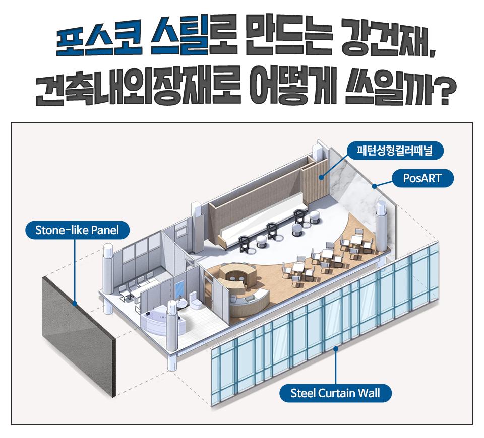 포스코 스틸로 만든 강건재, 건축내외장재로 어떻게 쓰일까? Stone-like Panel, Steel Curtain Wall, PosART, 패턴성형컬러패널 등으로 사용되며 이를 그림으로 나타낸 이미지