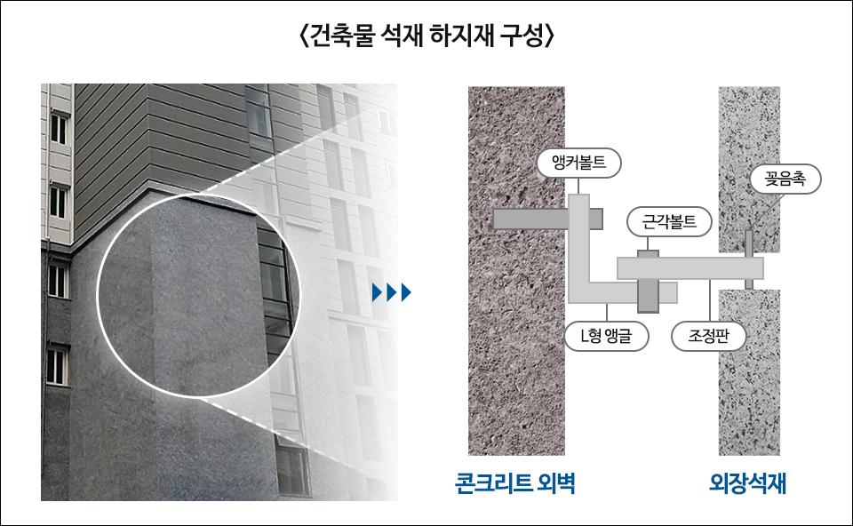 <건출물 석재 하지재 구성> 콘크리트 외벽과 외장석재를 연결해주는 앵커볼트, L형 앵글, 근각볼트, 조정판, 꽃음촉