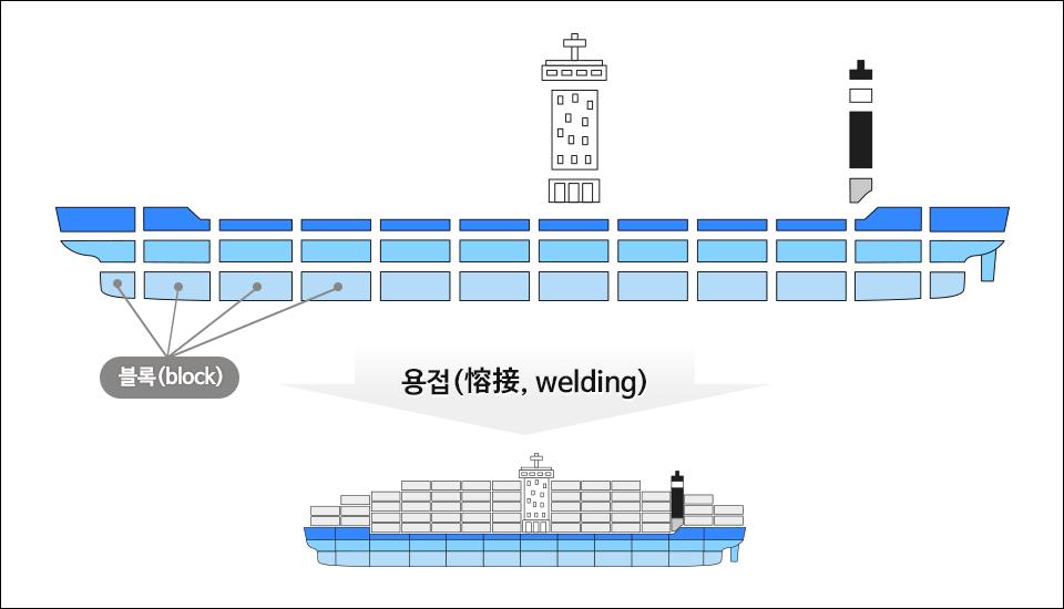 300여개 개별 블록들은 용접을 통해 선박으로 탄생한다. 이 개별 블록도 용접의 산물이다. 블록(block)  용접(溶接, welding)