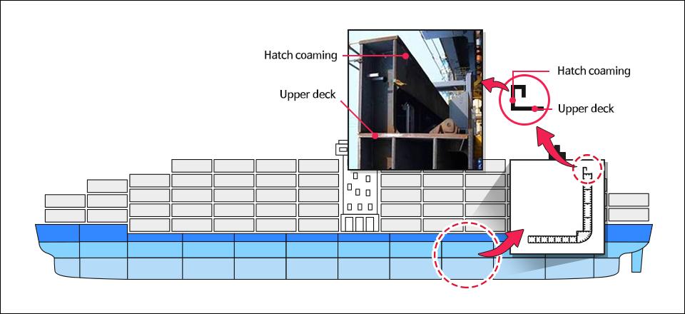 Upper deck는 선박의 최상층에 위치한 갑판을 말하며, Hatch coaming은 해수로부터의 화물손상 방지를 위해 설치된 구조물을 의미함. 초대형 컨테이너 선박의 Upper deck와 Hatch coaming부분은 안전성 확보를 위해 가장 강한 스틸 소재가 사용된다 Hatch coaming Upper deck Hatch coaming Upper deck