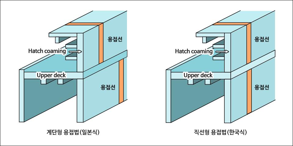 후판 용접 방식 비교  계단형 용접법(일본식) Hatch coaming Upper deck 용접선 용접선. 직선형 용접법(한국식) Hatch coaming Upper deck 용접선 용접선