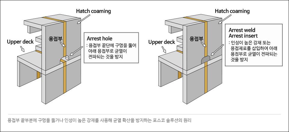 용접부 끝부분에 구멍을 뚫거나 인성이 높은 강재를 사용해 균열 확산을 방지하는 포스코 솔루션의 원리. Hatch coaming Upper deck 용접부 Arrest hole: 용접부 끝단에 구멍을 뚫어 아래 용접부로 균열이 전파되는 것을 방지. Hatch coaming Upper deck 용접부 Arrest weld Arrest insert: 인성이 높은 강재 또는 용접재료를 삽입하여 아래 용접부로 균열이 전파되는 것을 방지.