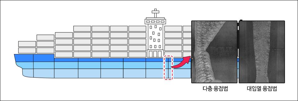 다층용접과 대입열용접의 용접부 비교. 다층 용접법 대입열 용접법