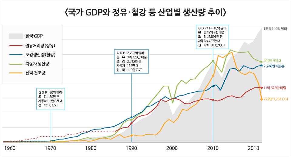 <국가 GDP와 정유,철강 등 산업별 생산량 추이> 분야: 한국GDP, 원유처리량(정유), 조강생산량(철강), 자동차 생산량, 선박 건조량 1970년 GDP : 90억 달러, 조강: 50만 톤, 자동차: 2만 8천 대, 선박: 0CGT , 1990년  GDP : 2,793억 달러, 원유: 3억 728만 배럴, 조강: 2,312만 톤, 자동차: 132만 대, 선박: 110만 CGT, 2010년  GDP : 1조 10억 달러, 원유: 8억 7천 배럴, 조강: 5,891만 톤, 자동차: 427만 대, 선박: 1,583만 CGT 2018년 이후 GDP: 1조 6,149억 달러, 원유: 11억 626만 배럴, 조강: 7,246만 4천 톤, 자동차: 402만 9천 대, 선박: 772만 3,751 CGT . 정유사의 원유처리량과 철강사의 조강생산량은 국가 GDP 및 핵심 산업의 성장과 궤를 같이한다. (출처: 세계은행, 한국석유협회, 한국철강협회, 한국자동차산업협회, Clarksons)