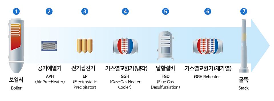 보일러 Boiler 공기예열기 APH (Air Pre-Heater) 전기집진기 EP (Electrostatic Precipitator) 가스열교환기(냉각) GGH (gas-Gas Heater Cooler) 탈황설비 FGD (Flue Gas Desulfurziation) 가스열교환기 (재가열) GGH Reheater 굴뚝 Stack