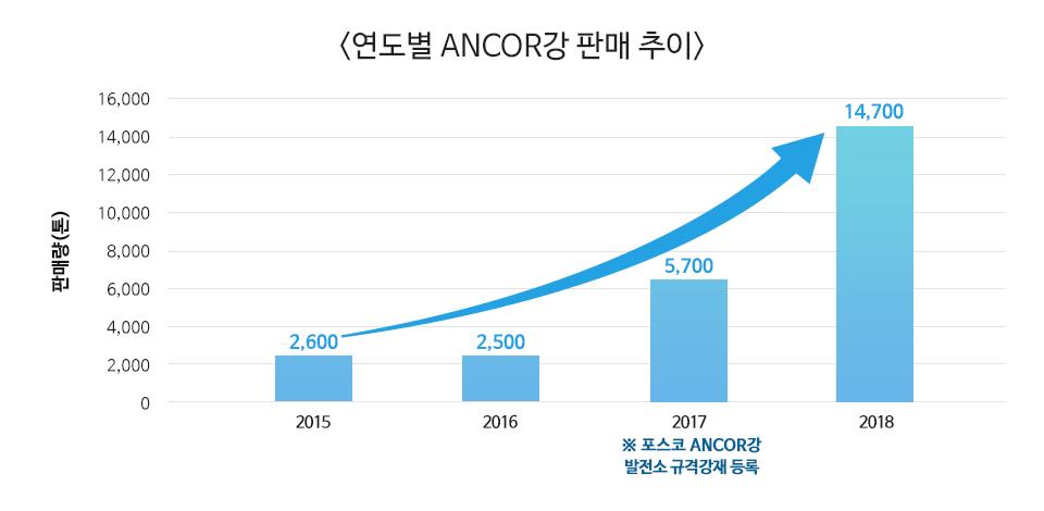 <연도별 ANCOR강 판매 추이> 판매량(톤) 16,000 14,000 12,000 10,000 8,000 6,000 4,000 2,000 포스코 ANCOR강 발전소 규격강재 등록