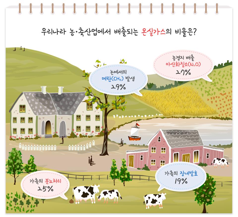 우리나라 농축산업에서 배출되는 온실가스의 비율은? 논에서의 메탄(CH4) 발생 29%, 농경지 배출 이산화질소(N2O) 27%, 가축의 분뇨처리 25%, 가축의 장내발효 19%