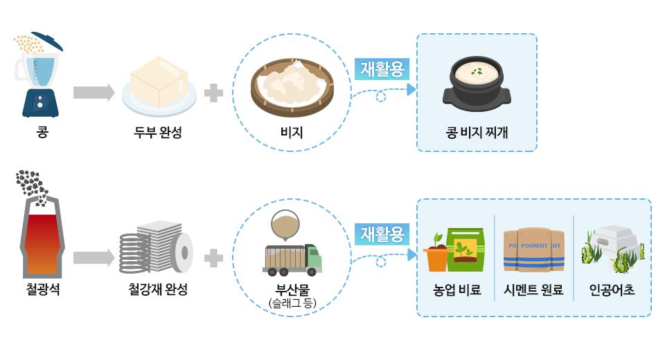 콩 - 두부 완성 + 비지, 비지를 재활용 하여 콩 비지 찌개, 철광석 - 철강재 완성 + 부산물(슬래그 등), 부산물을 재활용하여 농업비료, 시멘트 원료, 인공어초