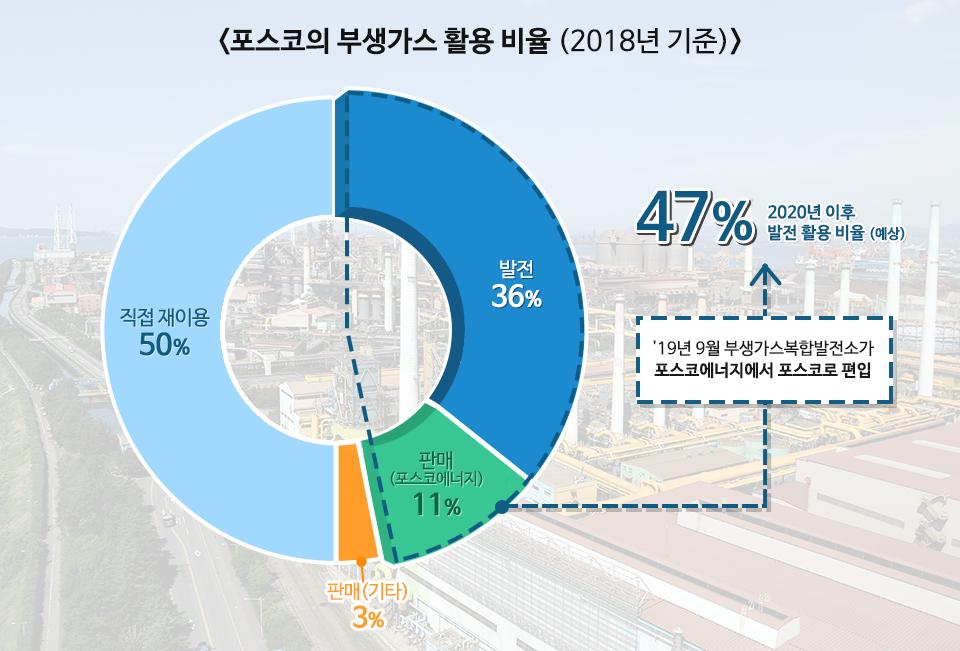 <포스코의 부생가스 활용 비율 (2018년 기준)> 발전 36%, 판매(포스코에너지)11%를 합하여 47% 2020년 이후 발전 활용 비율(예상) `19년 9월 부생가스복합발전소가 포스코에너지에서 포스코로 편입. 직접 재이용 50%, 판매(기타) 3%