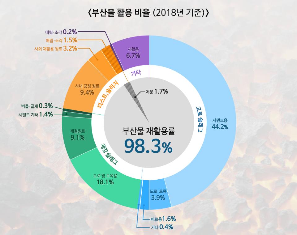 <부산물 활용 비율 (2018년 기준)> 부산물 재활용률 98.3% 처분 1.7% , 고로 슬래그 - 시멘트용 44.2%, 도로,토목 3.9%, 비료용 1.6%, 기타0.4%로 재활용, 제강 슬래그 - 도로 및 토목용 18.1%, 제철원료 9.1%, 시멘트 기타 1.4%, 벽돌,골재 0.3%로 재활용, 더스트,슬러지 - 사내 공정 원료 9.4%, 사외 재활용 원료 3.2% 매립,소각 1.5%으로 재활용, 기타 - 재활용 6.7%, 매립,소각 0.2%로 재활용