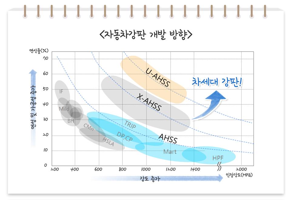 <자동차강판 개발 방향> 세로 축은 연신율(%) 연성 및 가공성 증가 할 수록 연신율이 높다. 가로 축은 인장강도(MPa) 강도 증가 할 수록 인장강도가 크다. 우측 상측에 위치 할 수록 차세대 강판! U-AHSS, X-AHSS, AHSS , TRIP, DP,CP, Mart, HPF, IF, Mild, BH, CMn, HSLA 순으로 차세대 강판이다.