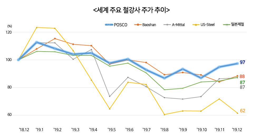 세계 주요 철강사 주가 추이를 나타낸 그래프이다. 다른 세계 철강사 주가 하락에 비해 POSCO는 큰 흔들림이 없었음을 확인할 수 있다. <세계 주요 철강사 주가 추이> 2018년 말 주가를 '100'으로 놓고, 2019년 말 주가와 비교하면 POSCO 3% Baoshan 12% A-Mittal 13% US-Steel 38% 일본제철 13% 하락을 보이고 있다.