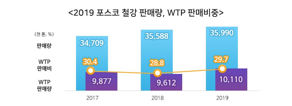 포스코 철강 판매량과 WTP판매비중을 나타낸 년도별 그래프. <2019 포스코 철강 판매량,WTP판매비중> 판매량은 2017년 3천만4백7십만9천톤 2018년도는 3천만5백5십8만8천톤 2019년도 3천만5백9십9만천톤으로 매년 증가하였고, WTP판매비는 2017년 30.4% 2018년28.8% 2019년 29.7%를 기록하였으며 WTP판매량은 2017년 9백8십7만7천톤 2018년 9백6십1만2천톤 2019년 1천만십1만천톤으로 전년도 보다 증가하였다.