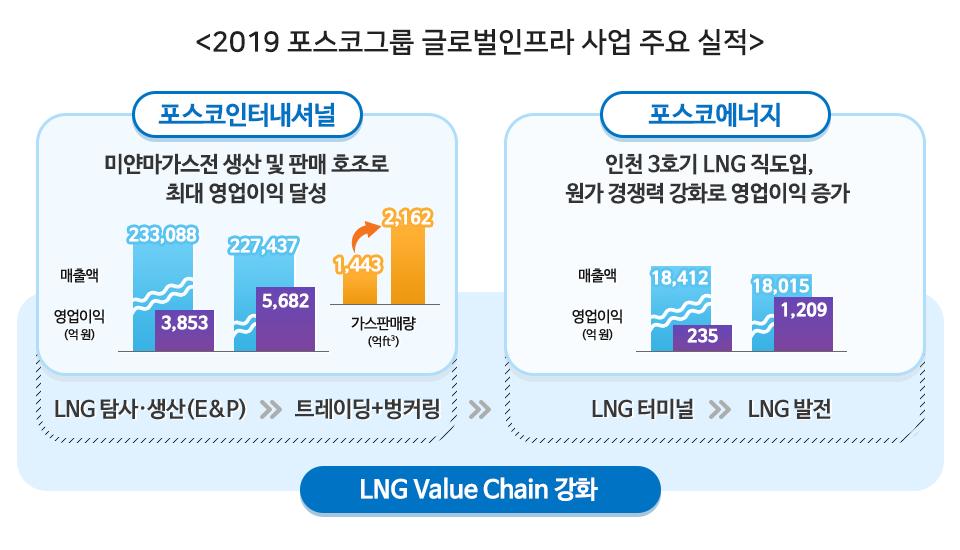 포스코그룹은 LNG미드스트림 사업을 강화하기 위해 포스코, 포스코인터내셔널, 포스코에너지 간의 LNG 사업구조의 재편하여 그룹차원의 글로벌인프라 사업 시너지가 가시화되면서 철강 위기를 만회해주었다는 것을 표로 나타내고 있다. <2019 포스코그룹 글로벌인프라 사업 주요 실적> 포스코인터내셔널은 미얀마가스전 생산 및 판매 호조로 최대 영업이익 달성. 매출액은 23조3천88억원에서 22조7천437억원으로 감소하였으나 영업이익은 3천853억원에서 5천682억원으로 증가하였다. 가스판매량은 1천443억ft³에서 2천162억ft³으로 증가했다. 포스코에너지는 인천3호기LNG직도입, 원가 경쟁력 강화로 영업이익 증가. 매출액은 1조8천412억원에서 1조8천15억원으로 감소하였으나 영업이익은 235억원에서 1천209억원으로 증가하였다. 이렇게 영업이익을 낼 수 었었던 것은 LNG탐사.생산(E&P)>>트레이딩+벙커링>>LNG터미널>>LNG발전의 LNG Valie Chain강화 했기 때문이다.