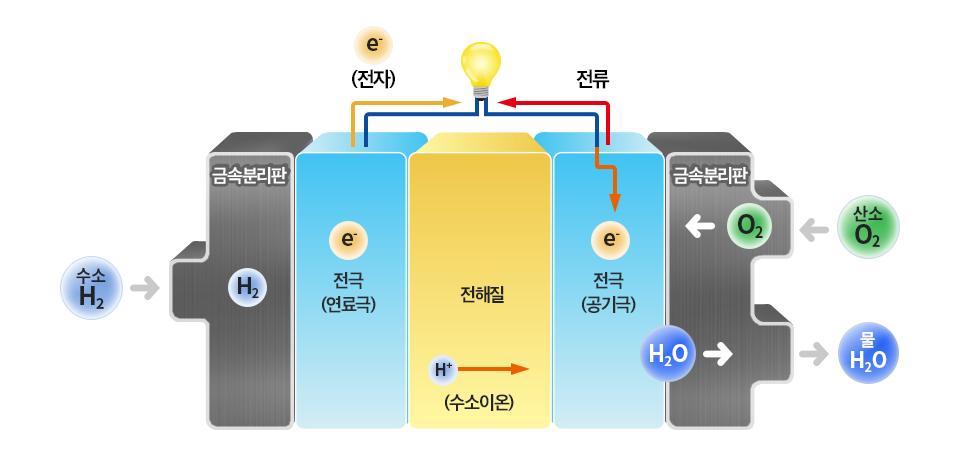 Poss470FC는 연료전지의 핵심부품인 금속분리판의 소재로써 수소와 산소를 분리 및 공급시키고 전기를 모아주는 역할을 한다. 전자, 전류, 금속분리판, 수소(H2), 전극(연료극), 전해질,전극(공기극), 금속분리판, 산소, 수소이온, 물(H2O)