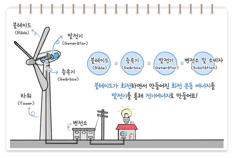 풍력발전기가 어떻게 전기를 만들어 내는지 설명하고 있다. 왼쪽부터 풍력발전기, 변전소, 집전구 아이콘이 있다. 풍력발전기 아이콘과 함께 풍력발전기의 구성요소들이 있다. 블레이드(Blads), 발전기(Generator), 증속기(Gearbox), 타워(Tower)의 구성요소로 되어있다. 풍력발전기가 전기를 만드는 과정은 왼쪽부터 블레이드(Blads)>>증속기(Gearbox)>>발전기(Generator)>>변전소 및 소비자로 블레이드가 회전하면서 만들어진 회전 운동 에너지를 발전기를 통해 전기에너지로 만들어요!