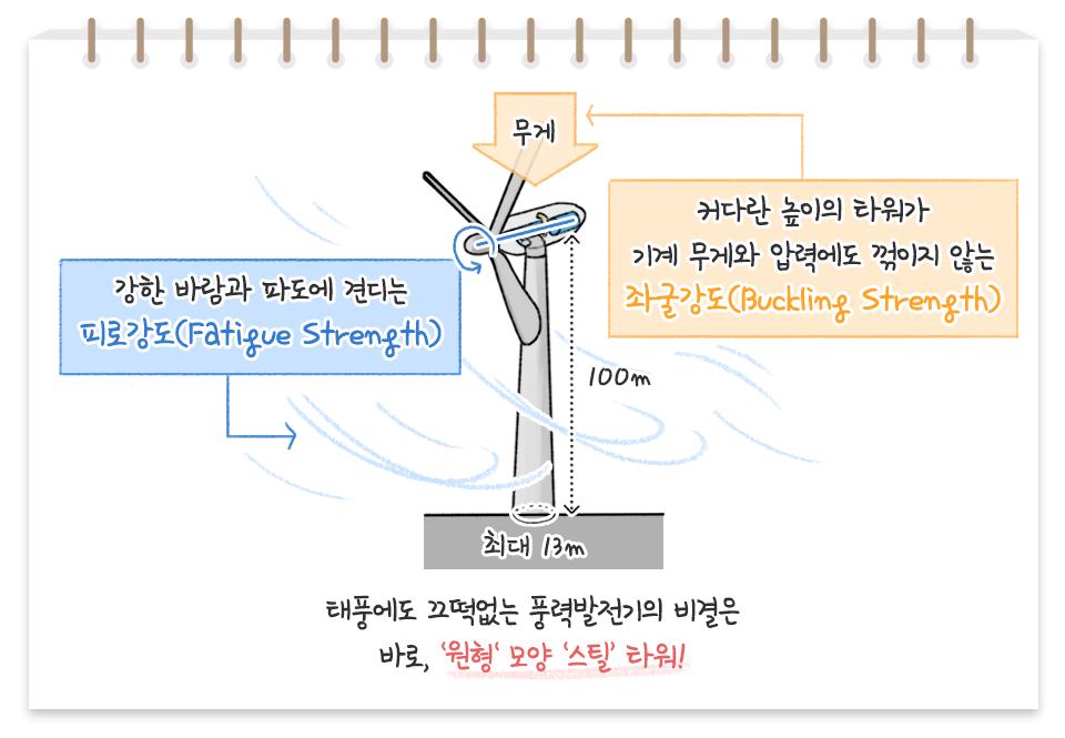 풍력발전기가 강한 바람에도 쓰러지지 않는 원인에 대하여 설명하고 있다. 가운데 풍력발전기 아이콘이 있으며 풍력발전기는 커다란 높이의 타워가 기계무게와 압력에도 꺾이지 않는 적절한 좌굴강도(Buckling Strength)와 강한 바람과 파도에 견디는 적절한 피로강도(Fatigue Strength)를 갖도록 설계해야 한다고 한다. 일반적으로 육상 풍력발전기는 높이가 100미터, 타워 하단부의 둘레는 13미터에 달하는 타워에는 무려 200톤의 스틸이 들어가 있어 풍력발전기를 튼튼하게 지켜준다고 한다. 태풍에도 끄떡없는 풍력발전기의 비결은 바로, 좌굴강도가 높은'원형'모양과 피로강도가 높은 '스틸'타워!