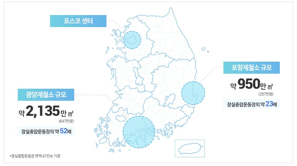 포항,광양 제철소 위치가 표시되어 있으며 규모에 대해 알려주고 있다. 지도 위 서울에는 포스코센터가 있고 포항에는 포항제철소, 광양에는 광양제철소가 있다. 포항제철소 규모는 약950만m²(287만평) 잠실종합운동장의 약23배, 광양제철 규모는 약2,135만m²(647만평) 잠실종합운동장의 약 52배이다. *잠실종합운동장 면적 41만㎡ 기준