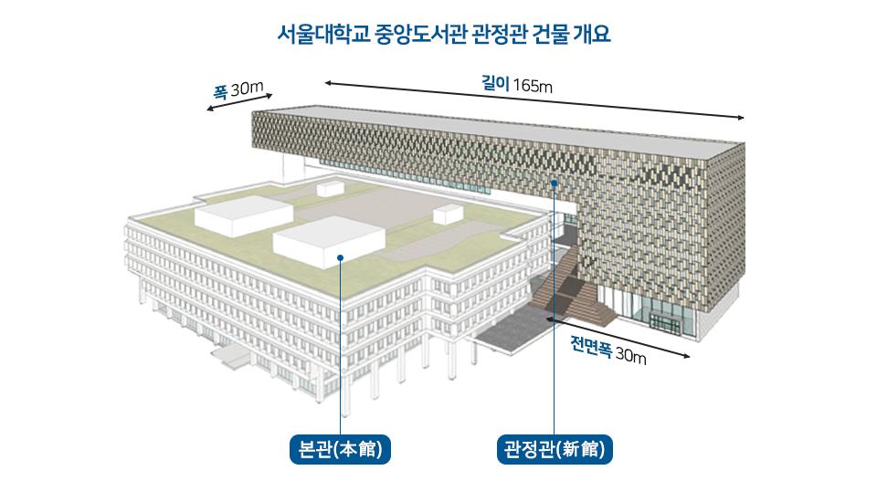 서울대학교 중앙도서관 관정관 건물개요. 크게 본관과 관정관으로 되어 있으며 관정관의 길이 165m 폭30m 전면폭30m