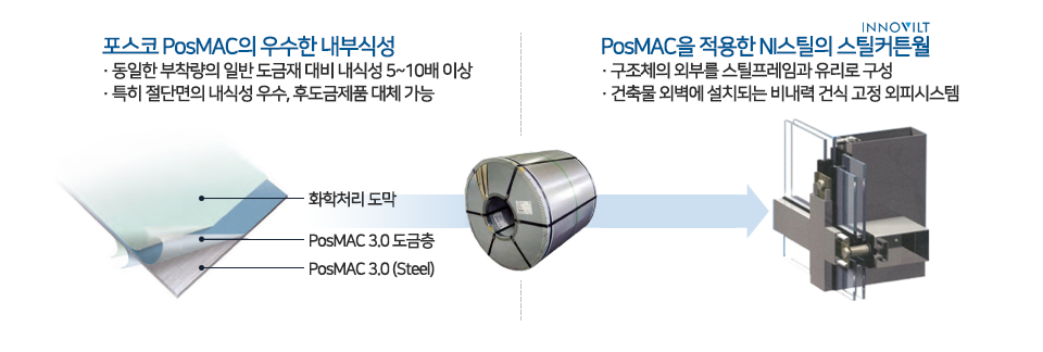 포스코 PosMAC의 성능과 PosMAC을 적용한 NI스틸의 스틸커튼월에 대해 소개하고 있다. 포스코 PosMAC의 우수한 내부식성 ·동일한 부착량의 일반 도금재 대비 내식성 5~10배 이상 ·특히 절단면의 내식성 우수, 후도금제품 대체 가능. PosMAC을 적용한 NI스틸의 스틸커튼월 ·구조체의 외부를 스틸프레임과 유리로 구성 ·건축물 외벽에 설치되는 비내력 건식 고정 외피시스템