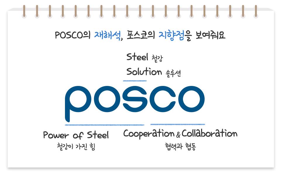 포스코 회사의 이름이 왜 포스코인지에 대한 재해석한 설명이다. POSCO의 재해석, 포스코의 지향점을 보여줘요 S의 의미는 Steel철강 Solution솔루션 POS의 의미는 Power of Steel철강이 가진힘 , CO의 의미 Cooperation&Collaboration협혁과협동의 의미를 갖고 있다.