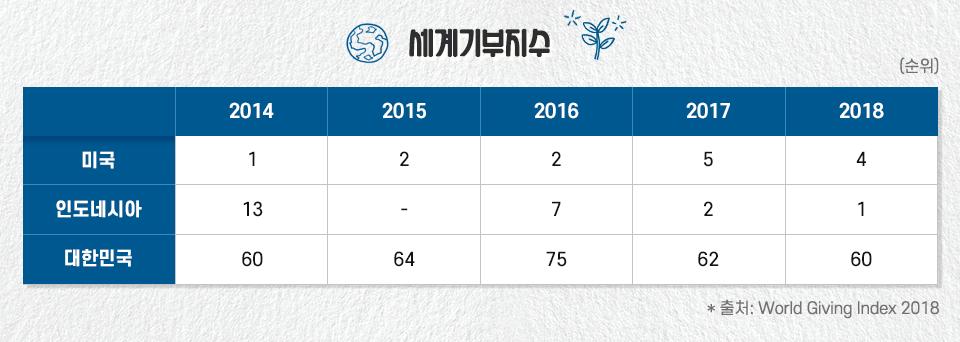세계기부지수를 나타낸 표. 세계기부지수 미국 2014년 1위, 2015년 2위, 2016년 2위, 2017년 5위, 2018년 4위이다. 인도네시아는 2014년 13위  2016년 7위, 2017년 2위, 2018년 1위이고 대한민국은 2014년 60위, 2015년 64위, 2016년 75위, 2017년 62위, 2018년 60위이다.