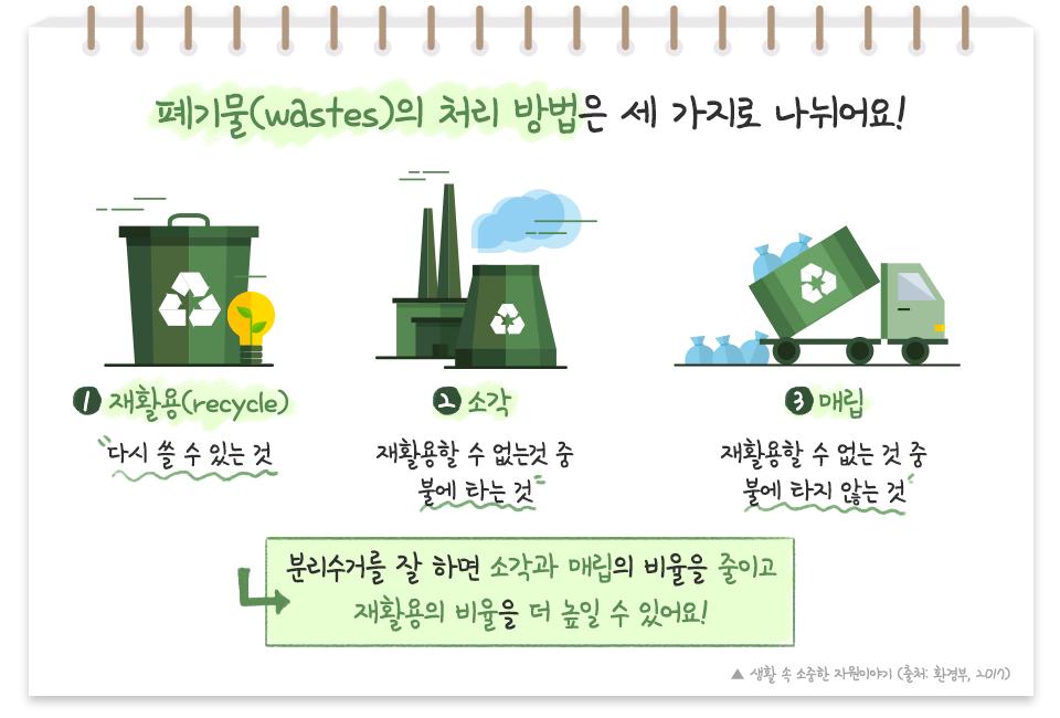 폐기물(wastes)의 처리 방법은 세 가지로 나뉘어요! 재활용 기호가 그려진 쓰레기통 그림. 1재활용(recycle) 다시 쓸 수 있는 것 재활용 기호가 그려진 소각장 그림 2소각 재활용할 수 없는 것 중 불에 타는 것 트럭이 폐기물 꾸러미들을 기울여 쏟고 있는 그림. 3매립 재활용할 수 없는 것 중 불에 타지 않는것 분리수거를 잘 하면 소각과 매립의 비율을 줄이고 재활용의 비율을 더 높일 수 있어요! 생활 속 소중한 자원이야기(출처: 환경부, 2017)