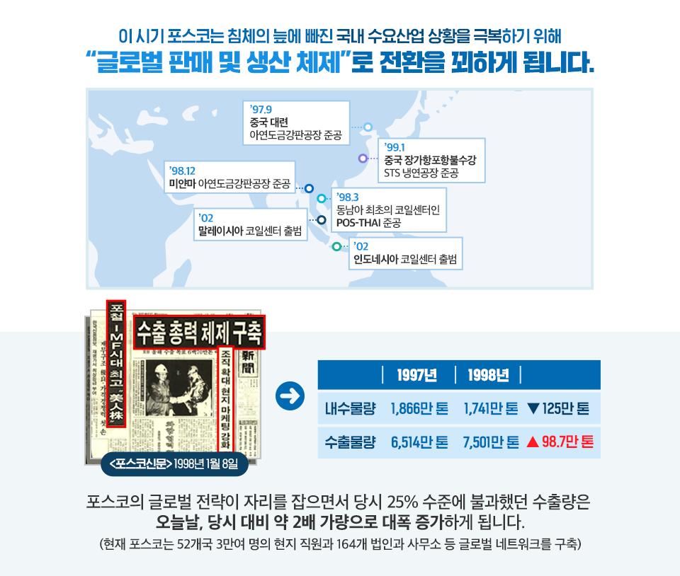 """이 시기 포스코는 침체의 늪에 빠진 국내 수요산업 상황을 극복하기 위해 """"글로벌 판매 및 생산 체제""""로 전환을 꾀하게 됩니다. 한국, 중국, 동남아시아가 한눈에 보이는 지도 이미지.  지도는 '97.9 중국 대련 아연도금강판공장 준공 '98.12 미얀마 아연도금강판공장 준공 '98.3 동남아 최초의 코일센터인 POS-THAI 준공 '99.1 중국 장가항포항불수강 STS 냉연공장 준공 '02 인도네시아 코일센터 출범 '02 말레이시아 코일센터 출범을 나타내고 있다. (아래 좌) <포스코신문> 1998년 1월 8일 신문의 수출 총력 체제 구축 조직 확대, 현지 마케팅 강화 라는 헤드라인이 보인다. (아래 우)표. 내수물량 1997년 1,866만 톤 1998년 1,741만 톤 125만 톤 감소 수출물량 1997년 6,514만 톤 1998년 수출물량 7,501만 톤 98.7만 톤 증가 포스코의 글로벌 전략이 자리를 잡으면서 당시 25% 수준에 불과했던 수출량은 오늘날, 당시 대비 약 2배 가량으로 대폭 증가하게 됩니다. (현재 포스코는 52개국 3만여 명의 현지 직원과 164개 법인과사무소 등 글로벌 네트워크를 구축)"""