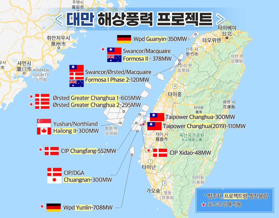 대만에서 진행 중인 주요 해상풍력발전 프로젝트 위치가 지도에 표시되어 있다. <대만 해상풍력 프로젝트> 왼쪽 위 모서리에 중국의 샤먼시, 취안저우시가 보이고, 바다를 사이에 두고 오른쪽에 대만 지도가 보인다. 위에서부터 (독일 국기)Wpd Guanyin-350MW (별표 대만 국기) (오스트레일리아 국기)Swancor/Macquaire Formosa Ⅱ - 378MW (대만 국기) (덴마크 국기) (오스트레일리아 국기)Swancor/Ørsted/Macquaire Formosa Ⅰ Phase 2-120MW (별표 덴마크 국기) Ørsted Greater Changhua 1-605MW (별표 덴마크 국기) Ørsted Greater Changhua 2-295MW (대만 국기) Taipower Changhua-300MW (별표 대만 국기)Taipower Changhua(2019)-110MW (싱가포르 국기) (캐나다 국기) Yushan/Northland Hailonng Ⅱ-300MW (별표 덴마크 국기)CIP Changfang-552MW (별표 덴마크 국기)CIP Xidao-48MW (덴마크 국기) (일본 국기)CIP/DGA Chuangnan-300MW (별표 독일 국기)Wpd Yunlin-708MW *발주처, 프로젝트명 - 발전용량 별표 아이콘 포스코 강재 적용