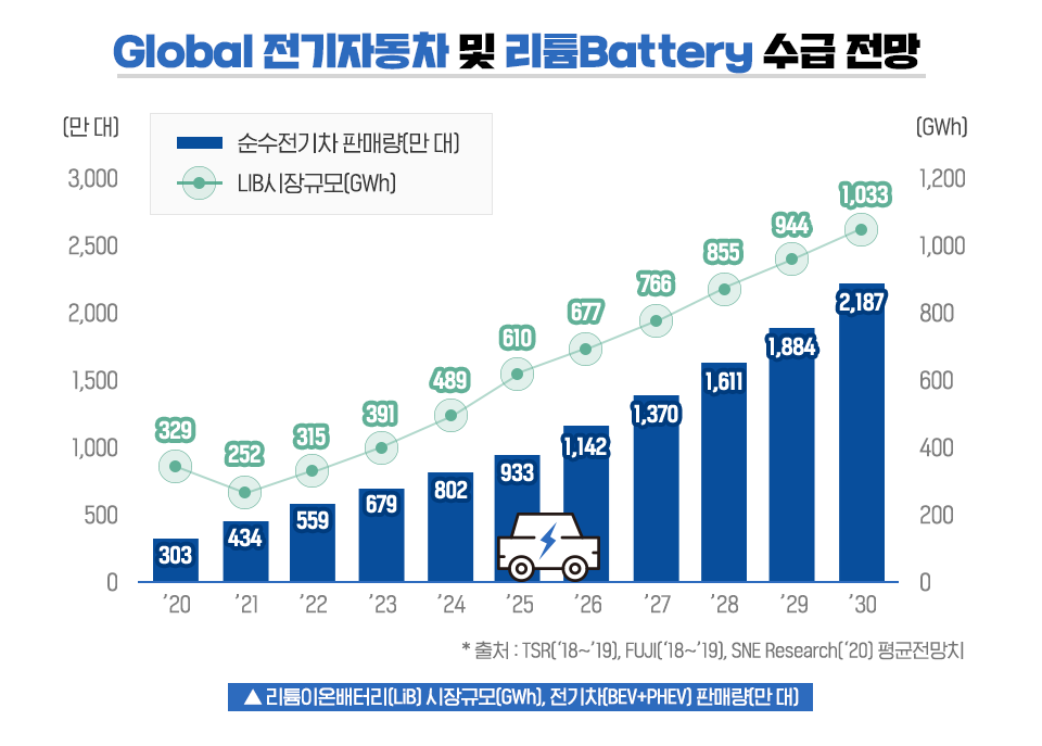 Global 전기자동차 및 리튬Battery 수급 전망 그래프. 순수전기차 판매량(만 대) 2020년 303, 2021년 434, 2022년 559, 2023년 679, 2024년 802, 2025년 933, 2026년 1142, 2027년 1370, 2028년 1611, 2029년 1884, 2030년 2187. LIB시장규모(GWh) 2020년 329, 2021년 252, 2022년 315, 2023년 391, 2024년 489, 2025년 610, 2026년 677, 2027년 766, 2028년 855, 2029년 944, 2030년 1033. 리튬이온배터리(Lib)시장규모(GWh), 전기차(BEV+PHEV) 판매량 (만 대). *출처: TSR('18~'19), FUJI('18~'19), SNE Research('20) 평균전망치